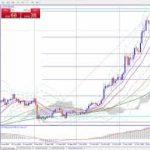 ビットコイン、リップル、イーサリアム、今後の価格メドをテクニカル分析視点で2020年11月29日仮想通貨相場分析)