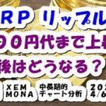 仮想通貨 XRPリップル100円代まで上昇!今後は?【4月6日】BTC,ETH,XRP,XEM,MONA,中長期的チャート分析